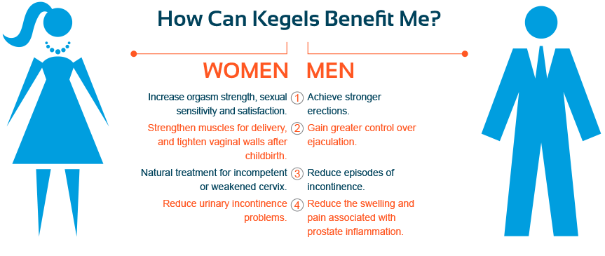 How Can Kegels Benefit Me?